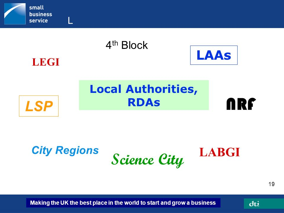 Making the UK the best place in the world to start and grow a business 19 L LEGI Local Authorities, RDAs City Regions Science City 4 th Block LAAs LAB