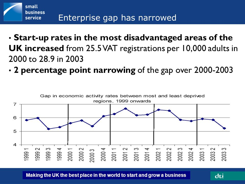 Making the UK the best place in the world to start and grow a business 31 Enterprise gap has narrowed Start-up rates in the most disadvantaged areas o