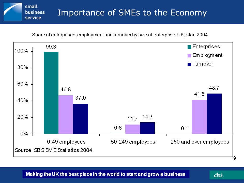 Making the UK the best place in the world to start and grow a business 9 Importance of SMEs to the Economy Share of enterprises, employment and turnov