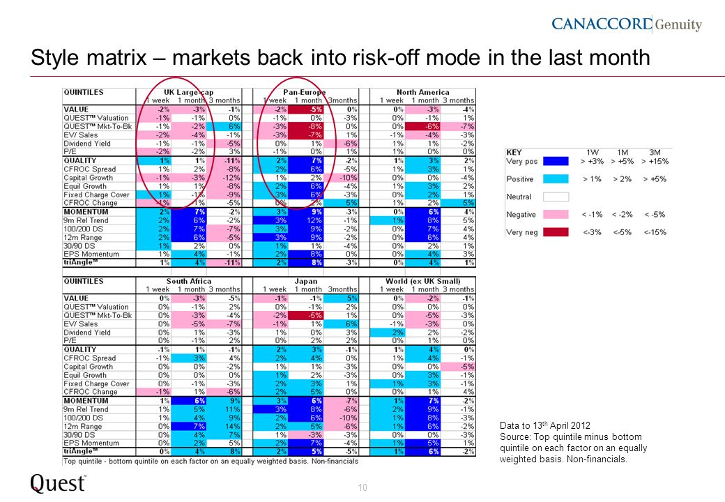 10 Style matrix – markets back into risk-off mode in the last month Data to 13 th April 2012 Source: Top quintile minus bottom quintile on each factor