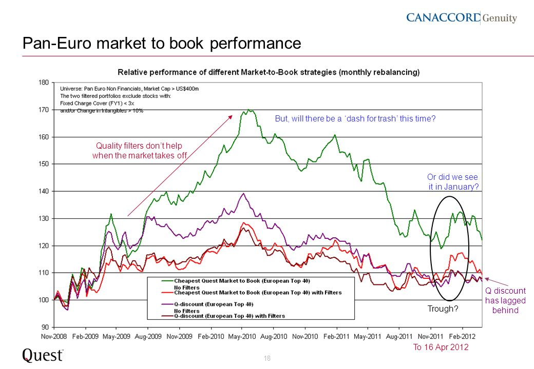 18 Pan-Euro market to book performance Quality filters dont help when the market takes off To 16 Apr 2012 Trough? But, will there be a dash for trash