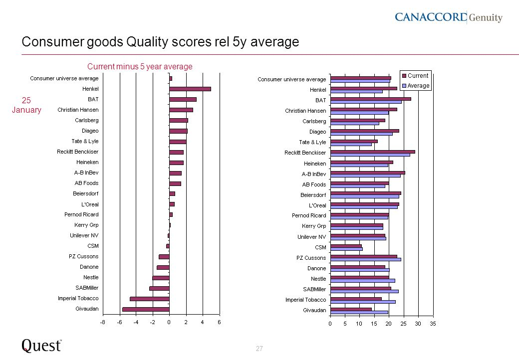 27 Consumer goods Quality scores rel 5y average Current minus 5 year average 25 January
