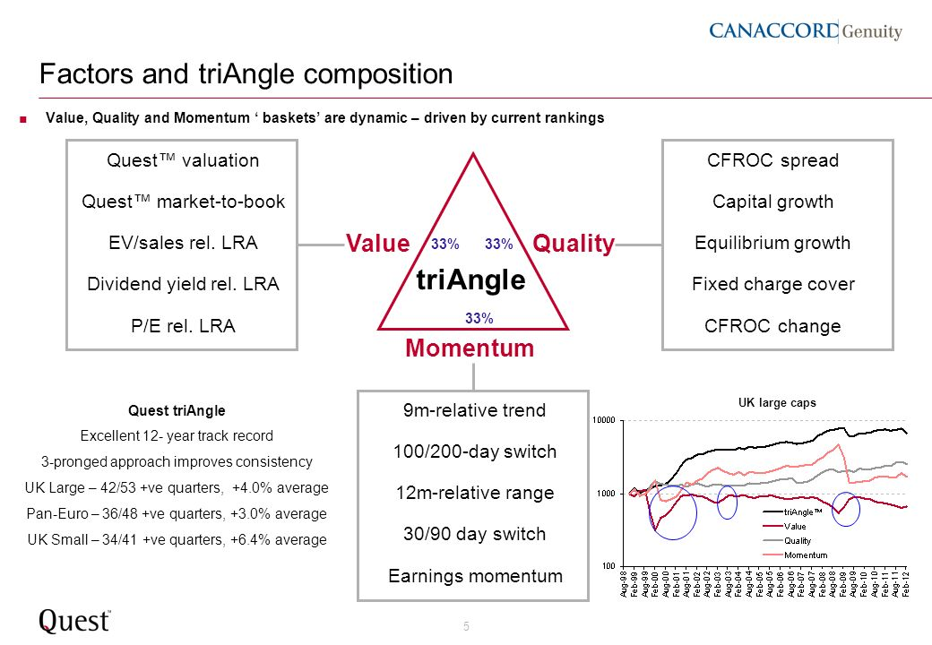 5 Factors and triAngle composition Quest valuation Quest market-to-book EV/sales rel. LRA Dividend yield rel. LRA P/E rel. LRA CFROC spread Capital gr