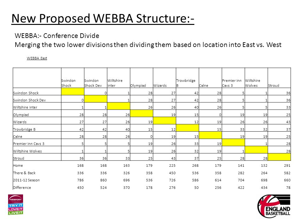 New Proposed WEBBA Structure:- WEBBA:- Conference Divide Merging the two lower divisions then dividing them based on location into East vs.