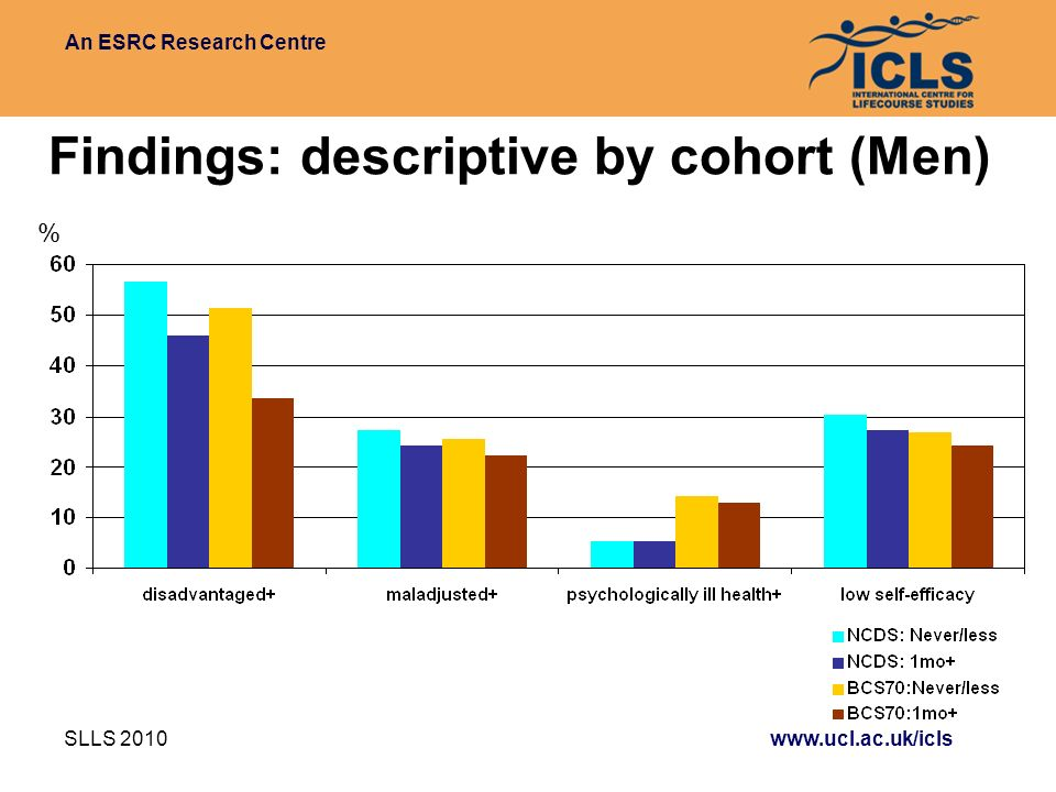 An ESRC Research Centre SLLS 2010 www.ucl.ac.uk/icls Findings: descriptive by cohort (Men) %