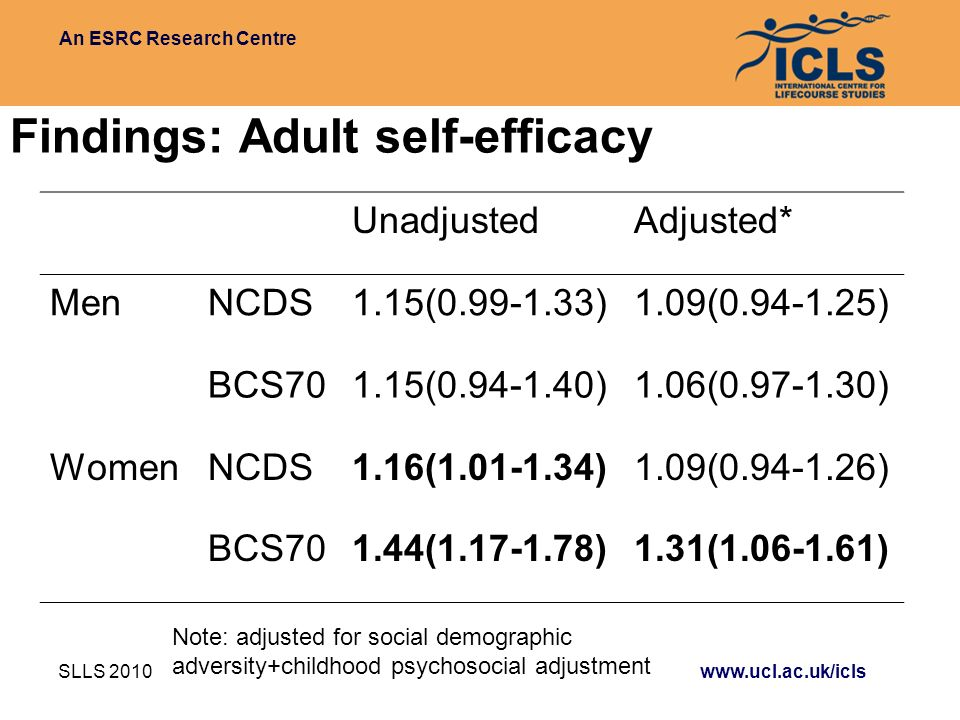 An ESRC Research Centre SLLS 2010 www.ucl.ac.uk/icls Findings: Adult self-efficacy UnadjustedAdjusted* MenNCDS1.15(0.99-1.33)1.09(0.94-1.25) BCS701.15(0.94-1.40)1.06(0.97-1.30) WomenNCDS1.16(1.01-1.34)1.09(0.94-1.26) BCS701.44(1.17-1.78)1.31(1.06-1.61) Note: adjusted for social demographic adversity+childhood psychosocial adjustment