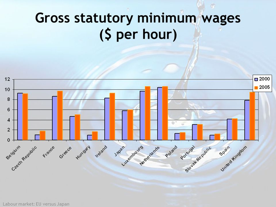 Labour market: EU versus Japan Gross statutory minimum wages ($ per hour)