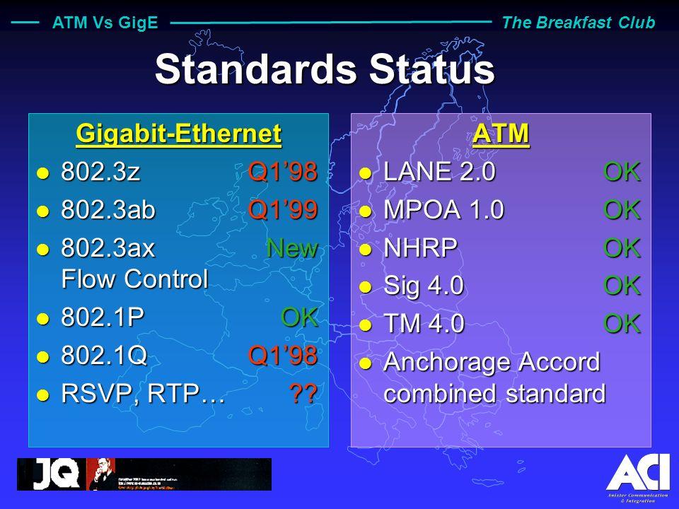 ATM Vs GigE The Breakfast Club Standards Status Gigabit-Ethernet l 802.3zQ198 l 802.3abQ199 l 802.3axNew Flow Control l 802.1POK l 802.1QQ198 l RSVP, RTP…?.