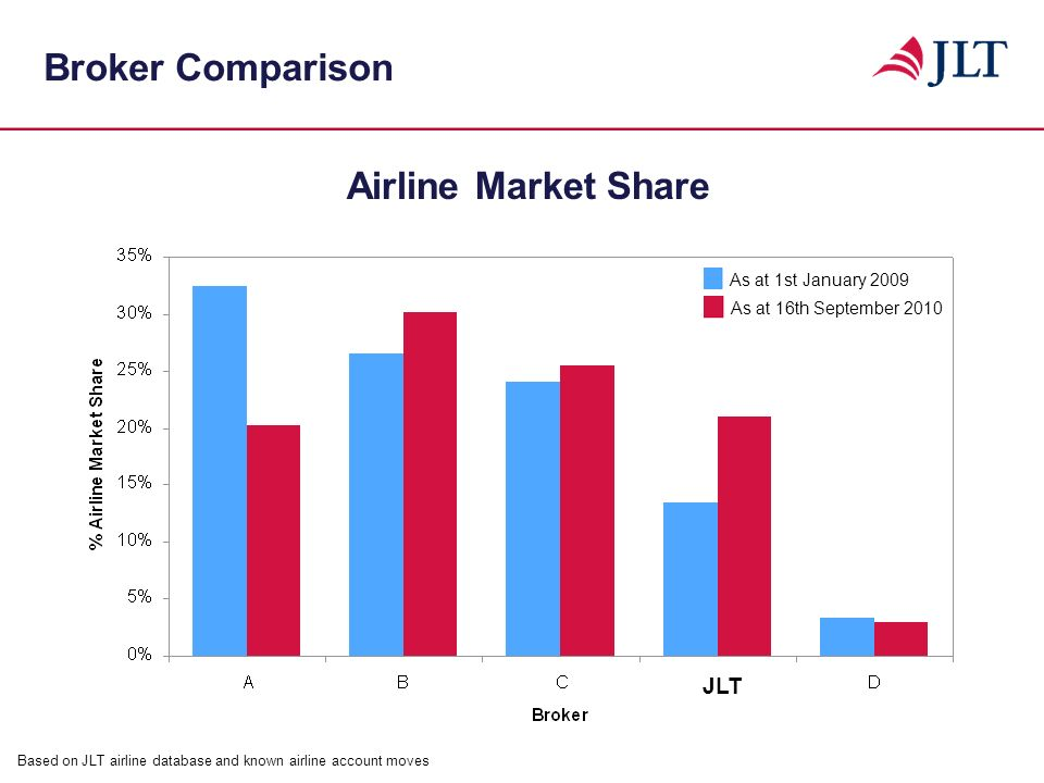 Broker Comparison Based on JLT airline database and known airline account moves Airline Market Share As at 16th September 2010 As at 1st January 2009
