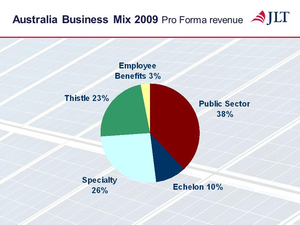 Australia Business Mix 2009 Pro Forma revenue