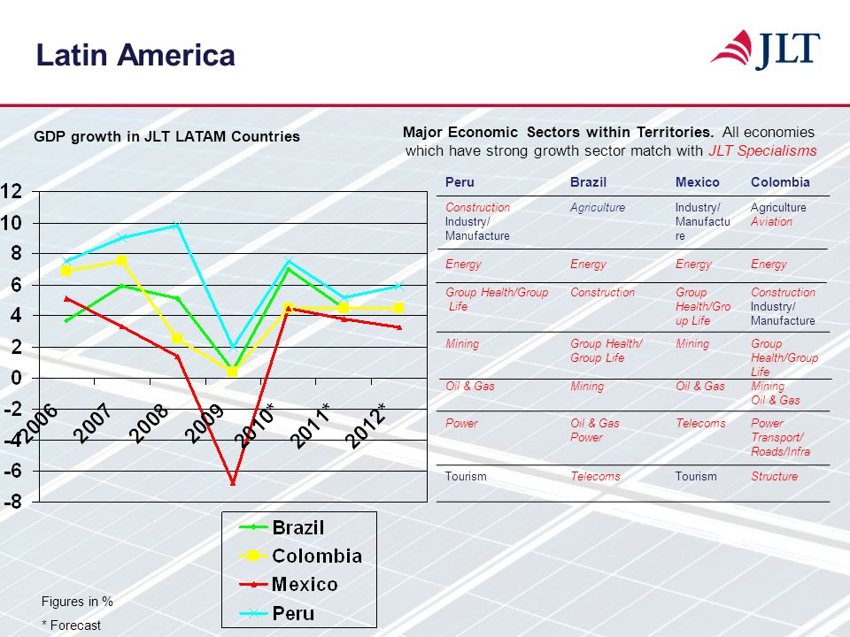 Latin America Figures in % * Forecast GDP growth in JLT LATAM Countries PeruBrazilMexicoColombia Construction Industry/ Manufacture Energy Group Healt