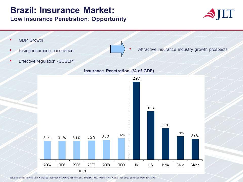 GDP Growth Rising insurance penetration Effective regulation (SUSEP) Brazil: Insurance Market: Low Insurance Penetration: Opportunity Insurance Penetr