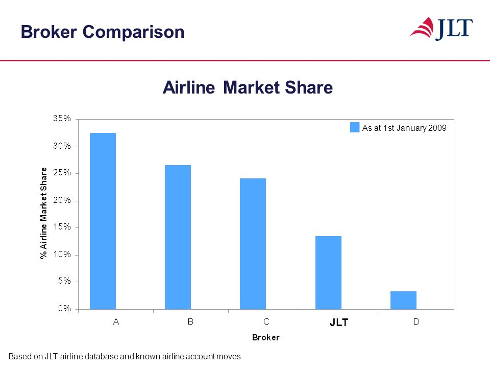 Broker Comparison Based on JLT airline database and known airline account moves Airline Market Share As at 1st January 2009 JLT