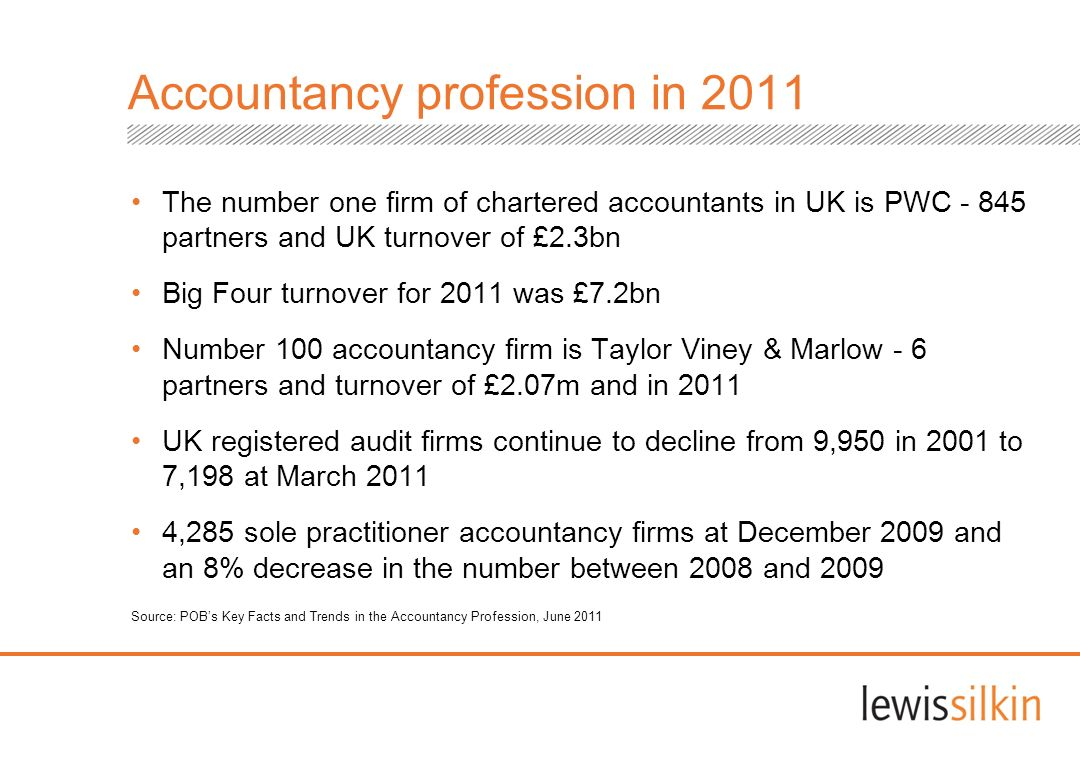 Accountancy profession in 2011 The number one firm of chartered accountants in UK is PWC - 845 partners and UK turnover of £2.3bn Big Four turnover fo