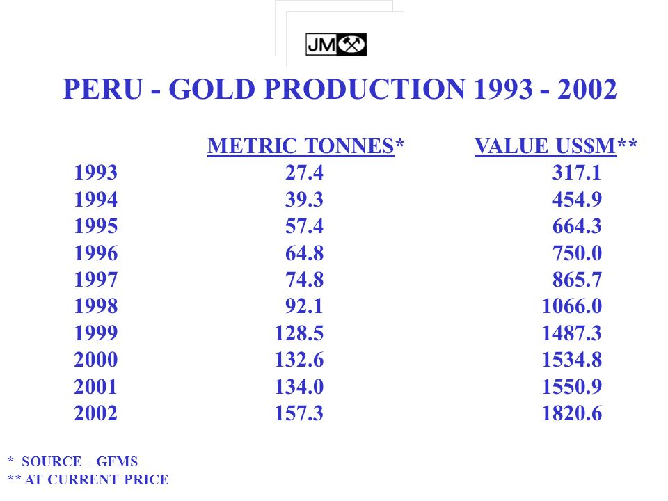 PERU - GOLD PRODUCTION 1993 - 2002 METRIC TONNES*VALUE US$M** 1993 27.4 317.1 1994 39.3 454.9 1995 57.4 664.3 1996 64.8 750.0 1997 74.8 865.7 1998 92.11066.0 1999128.51487.3 2000132.61534.8 2001134.01550.9 2002157.31820.6 * SOURCE - GFMS ** AT CURRENT PRICE