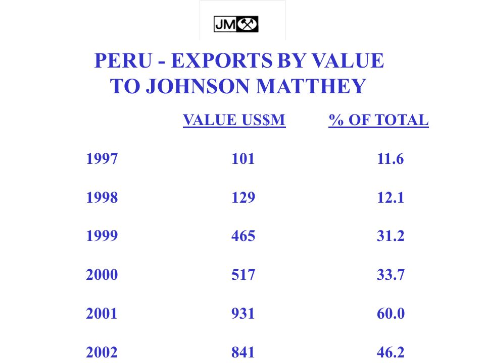 PERU - EXPORTS BY VALUE TO JOHNSON MATTHEY VALUE US$M% OF TOTAL 199710111.6 199812912.1 199946531.2 200051733.7 200193160.0 200284146.2