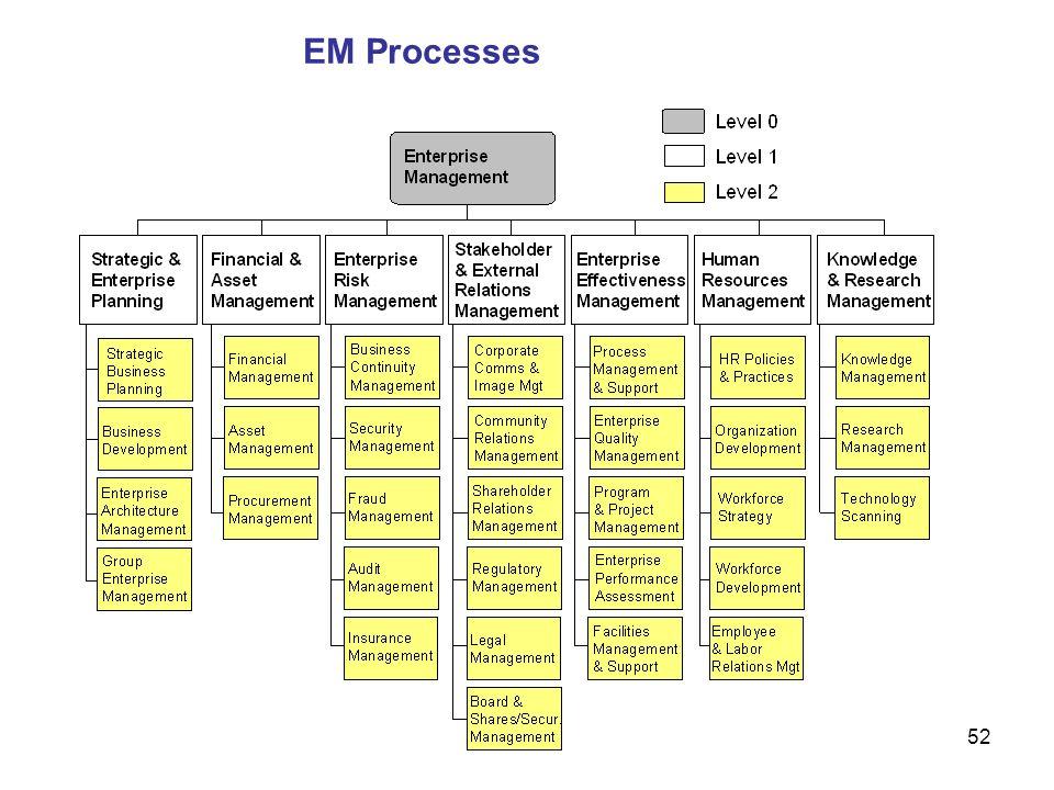 52 EM Processes