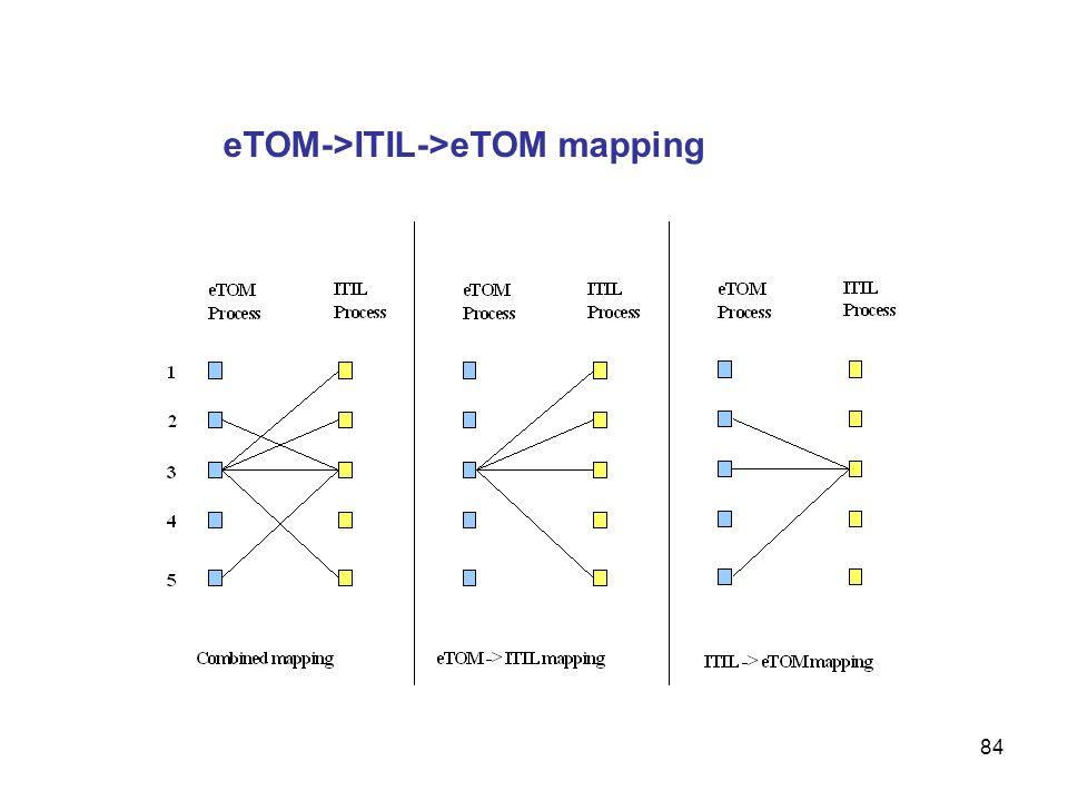 84 eTOM->ITIL->eTOM mapping