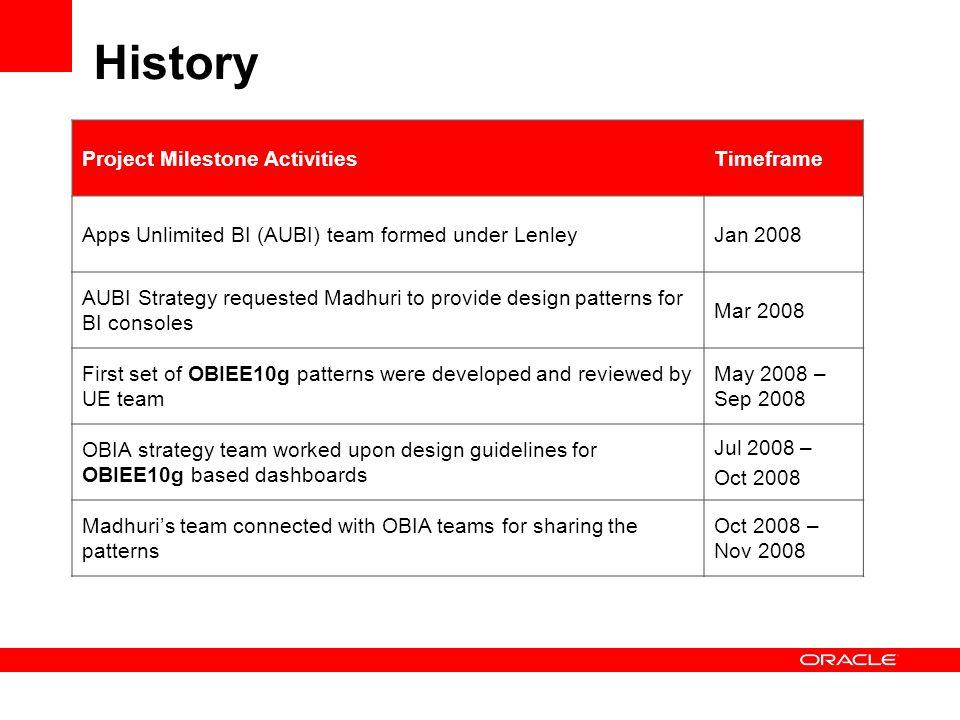 History Project Milestone ActivitiesTimeframe Apps Unlimited BI (AUBI) team formed under LenleyJan 2008 AUBI Strategy requested Madhuri to provide des