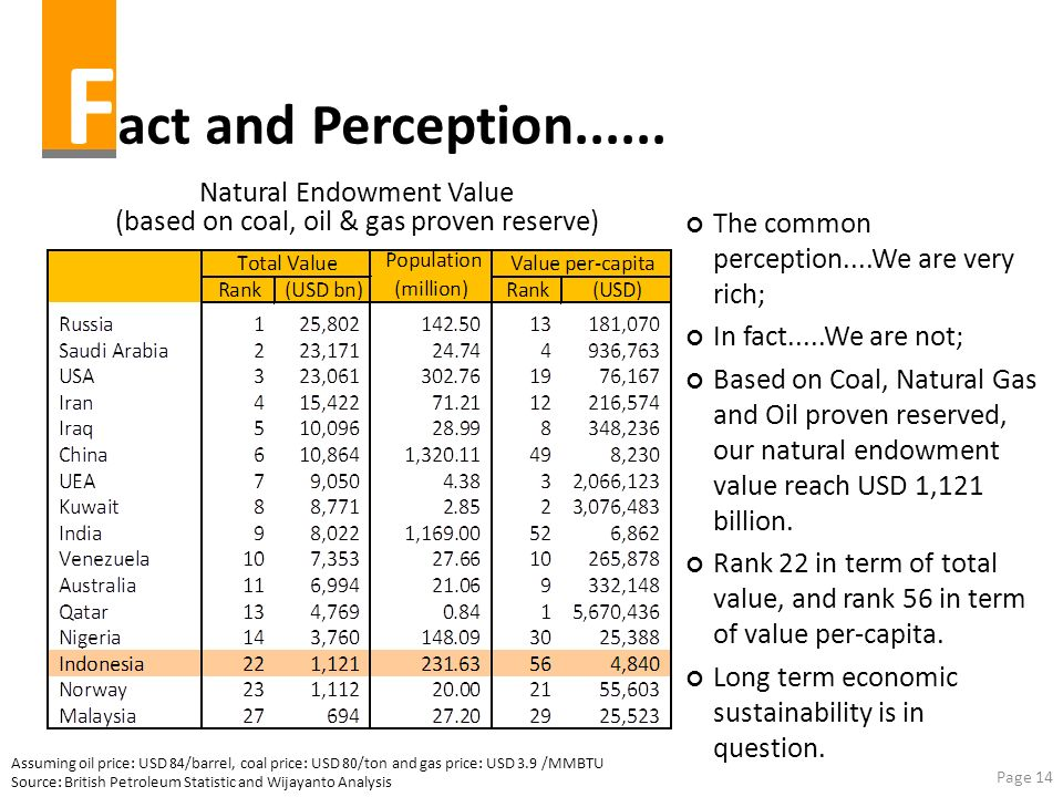 Page 14 F act and Perception...... Assuming oil price: USD 84/barrel, coal price: USD 80/ton and gas price: USD 3.9 /MMBTU Source: British Petroleum S
