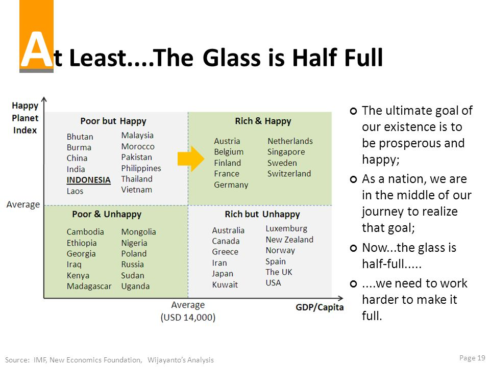 Page 19 A t Least....The Glass is Half Full Source: IMF, New Economics Foundation, Wijayantos Analysis The ultimate goal of our existence is to be pro