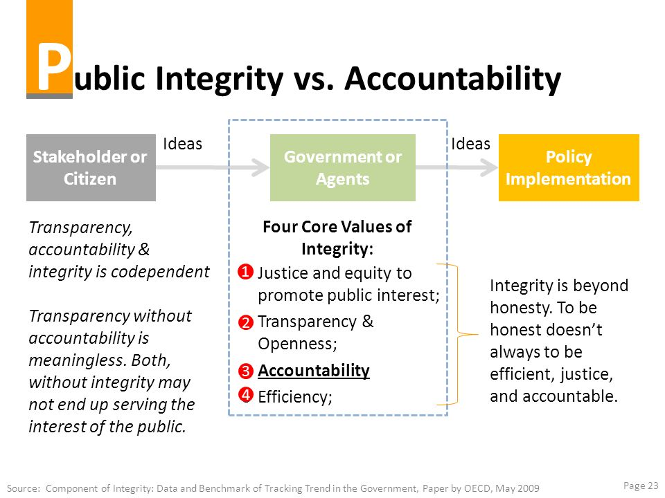 Page 23 P ublic Integrity vs. Accountability Stakeholder or Citizen Government or Agents Policy Implementation Ideas Justice and equity to promote pub