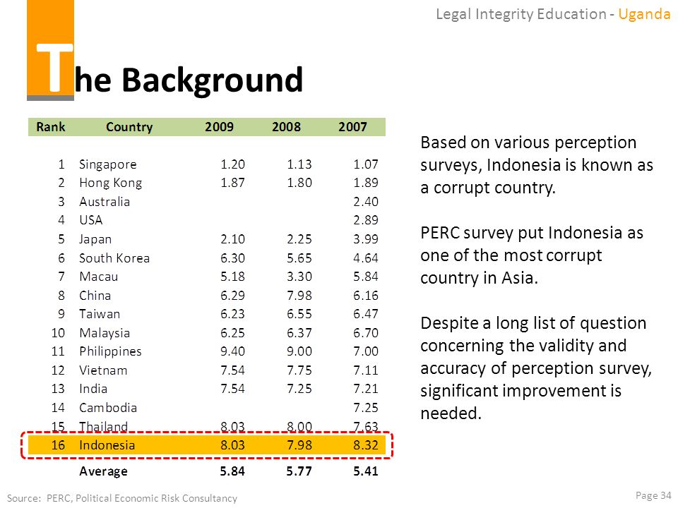 Page 34 Legal Integrity Education - Uganda Source: PERC, Political Economic Risk Consultancy Based on various perception surveys, Indonesia is known a