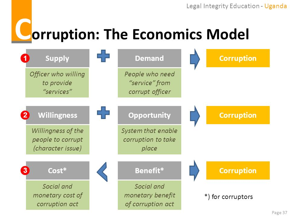 Page 37 C orruption: The Economics Model SupplyDemandCorruption 1 WillingnessOpportunityCorruption 2 People who need service from corrupt officer Offi