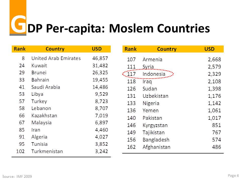 Page 4 G DP Per-capita: Moslem Countries Source: IMF 2009