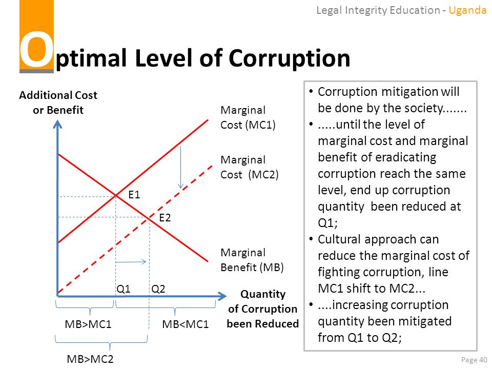 Page 40 O ptimal Level of Corruption Marginal Benefit (MB) Marginal Cost (MC2) Additional Cost or Benefit Quantity of Corruption been Reduced Q2 Margi