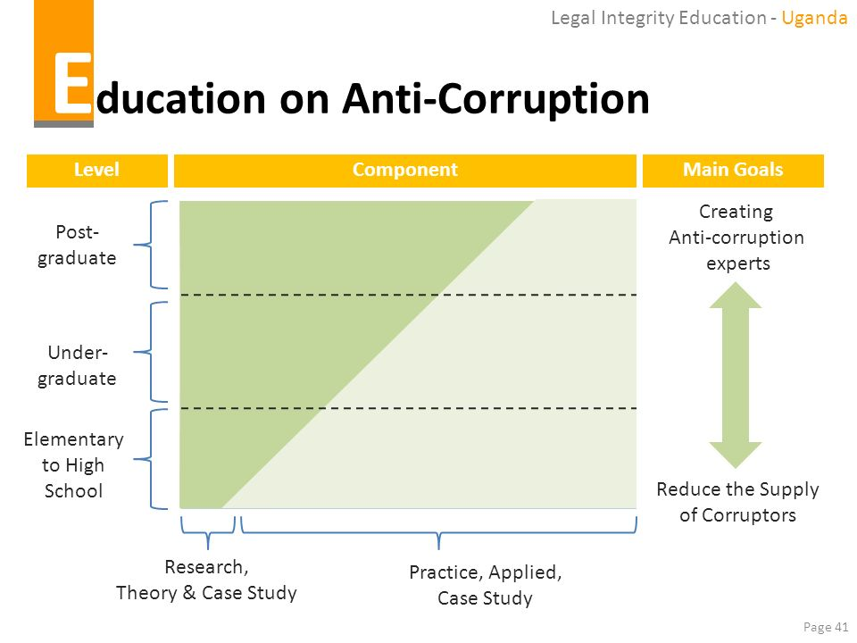 Page 41 E ducation on Anti-Corruption Research, Theory & Case Study Practice, Applied, Case Study Creating Anti-corruption experts Reduce the Supply o