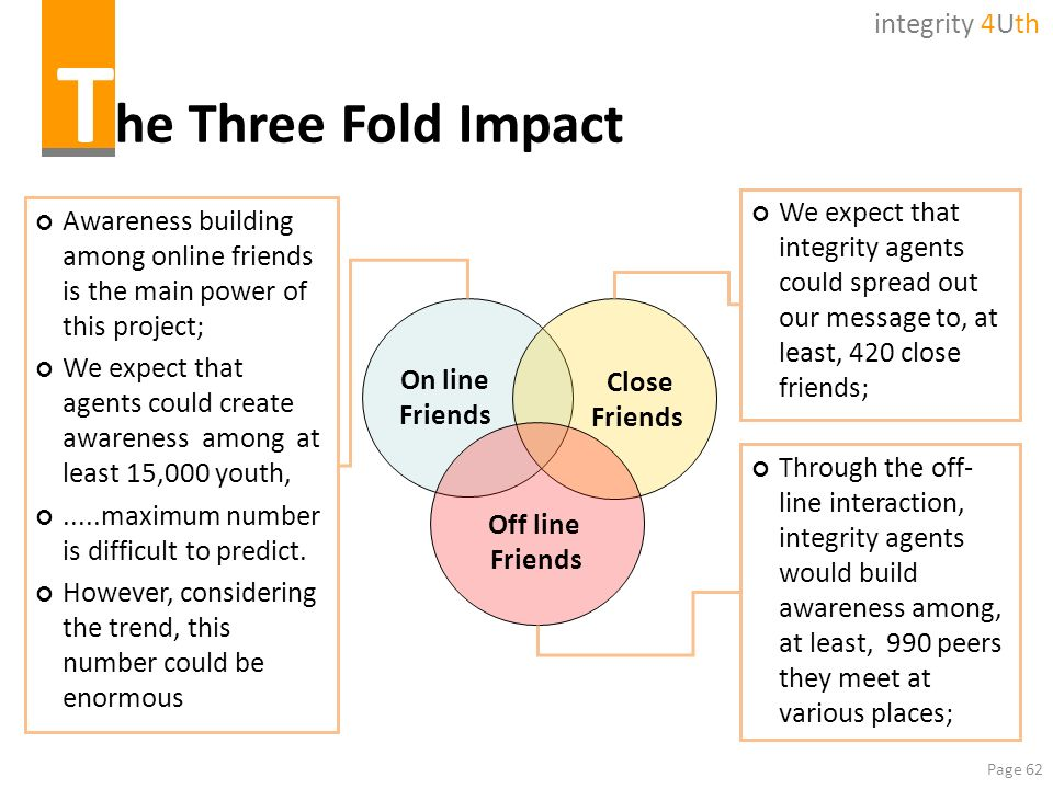 Page 62 T he Three Fold Impact On line Friends Close Friends Off line Friends We expect that integrity agents could spread out our message to, at leas