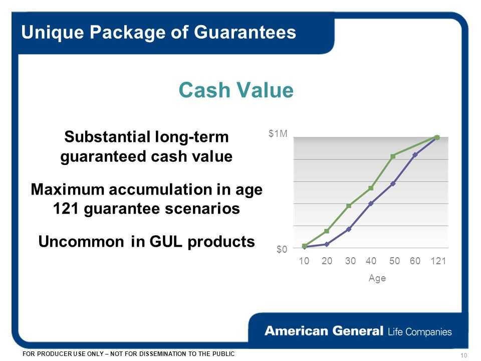 FOR PRODUCER USE ONLY – NOT FOR DISSEMINATION TO THE PUBLIC Unique Package of Guarantees Substantial long-term guaranteed cash value Maximum accumulation in age 121 guarantee scenarios Uncommon in GUL products 10 Cash Value 10 20 30 40 50 60 121 $0 $1M Age