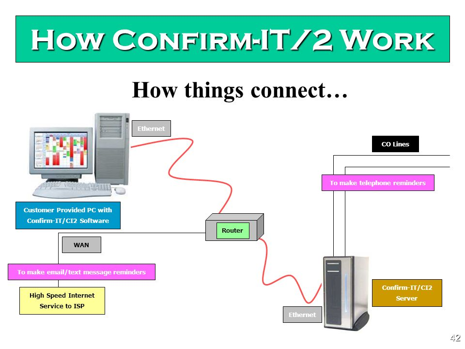 41 How Confirm-IT/2 Work (2) Server software which can reside on Confirm-ITs own hardware OR on a NEC DFx Voice Mail.