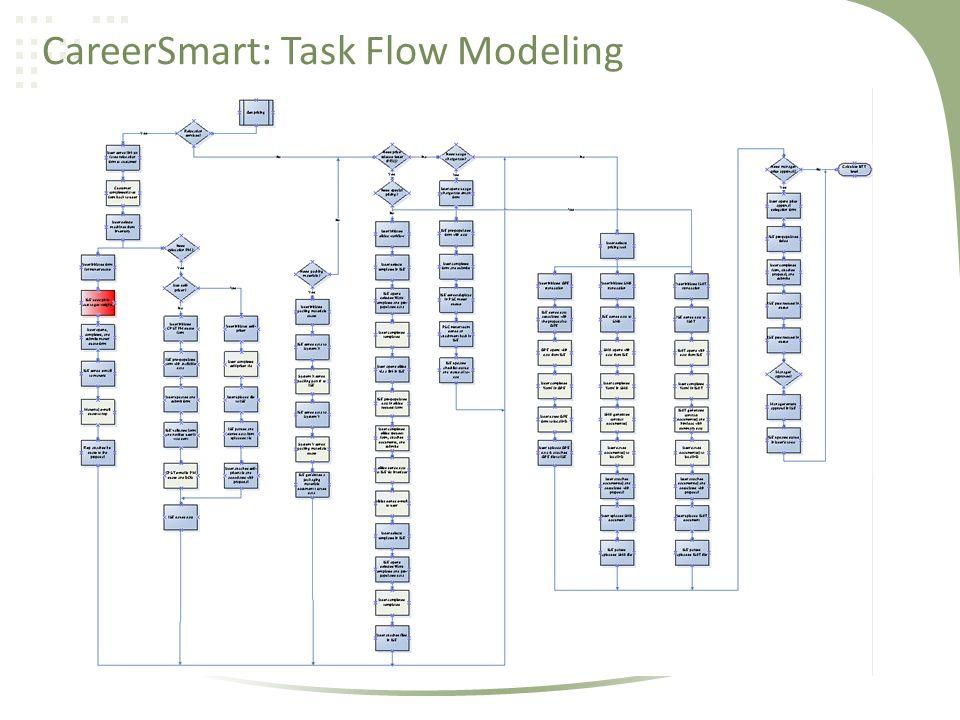 CareerSmart: Task Flow Modeling