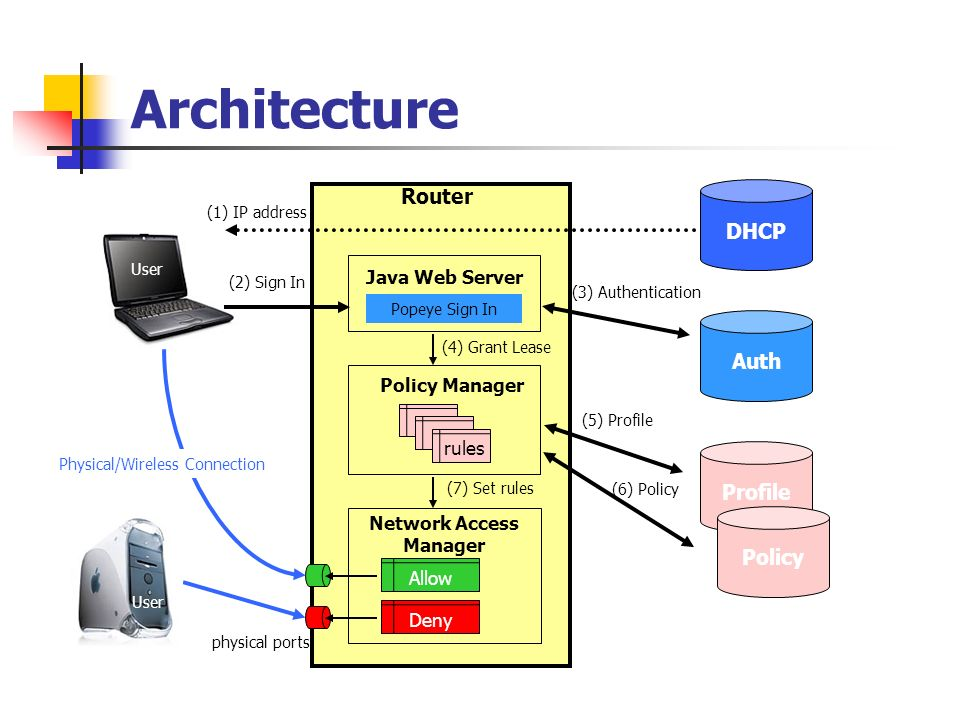 Profile Architecture DHCP Network Access Manager physical ports Policy Manager rules Popeye Sign In Java Web Server Router Auth Policy User AllowDeny Physical/Wireless Connection (2) Sign In (3) Authentication (4) Grant Lease (7) Set rules (5) Profile (6) Policy (1) IP address User