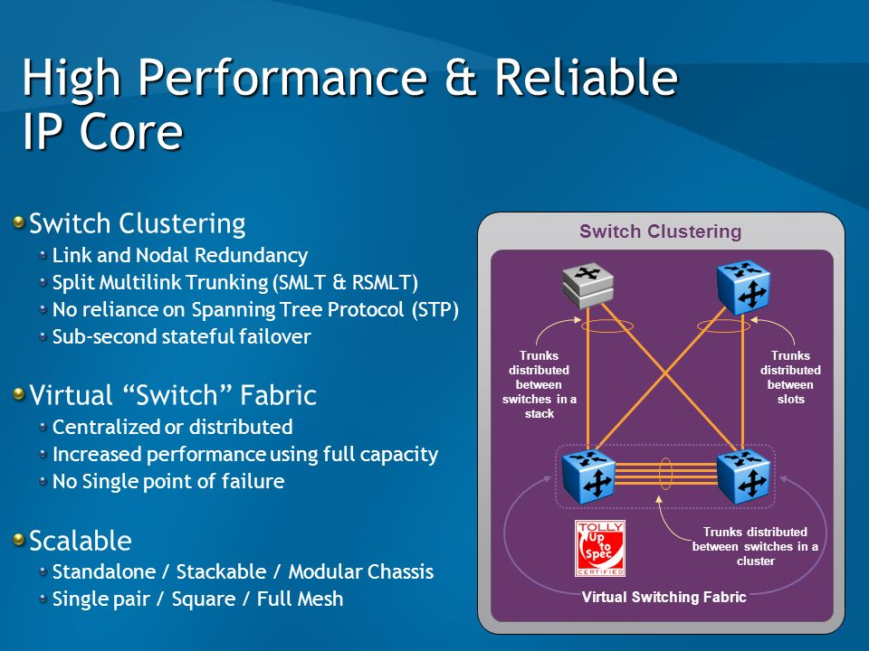 High Performance & Reliable IP Core Switch Clustering Link and Nodal Redundancy Split Multilink Trunking (SMLT & RSMLT) No reliance on Spanning Tree P