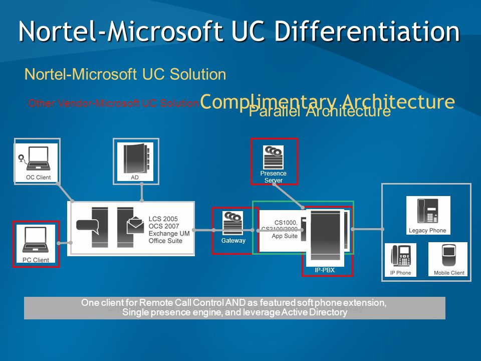 Other Vendor-Microsoft UC Solution One more client, presence engine, and middleware / gateway Nortel-Microsoft UC Differentiation IP-PBX Gateway Prese