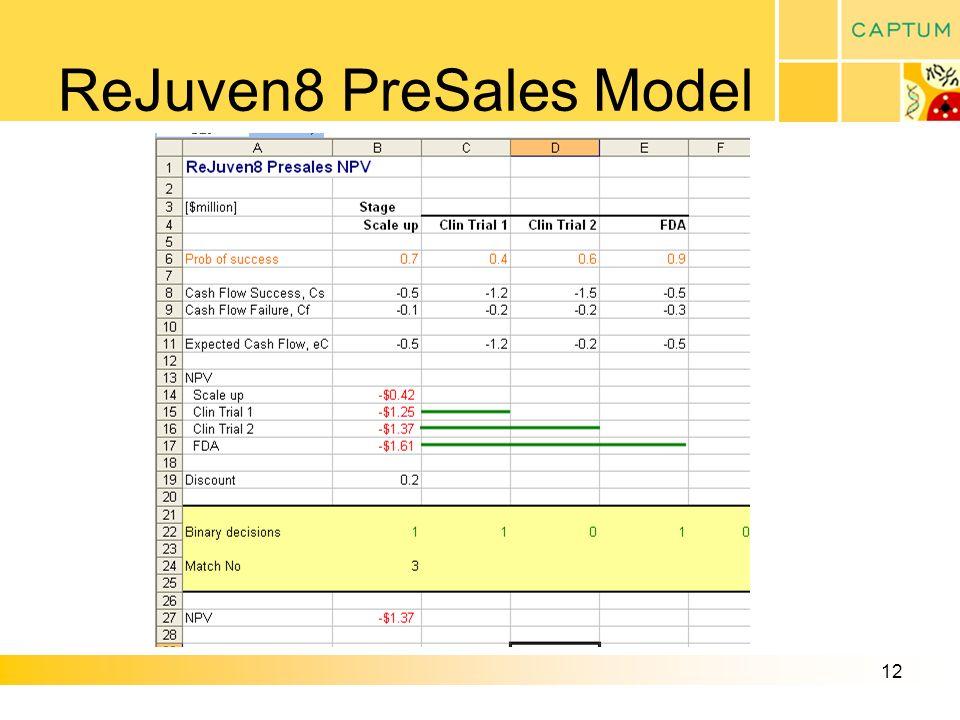 12 ReJuven8 PreSales Model