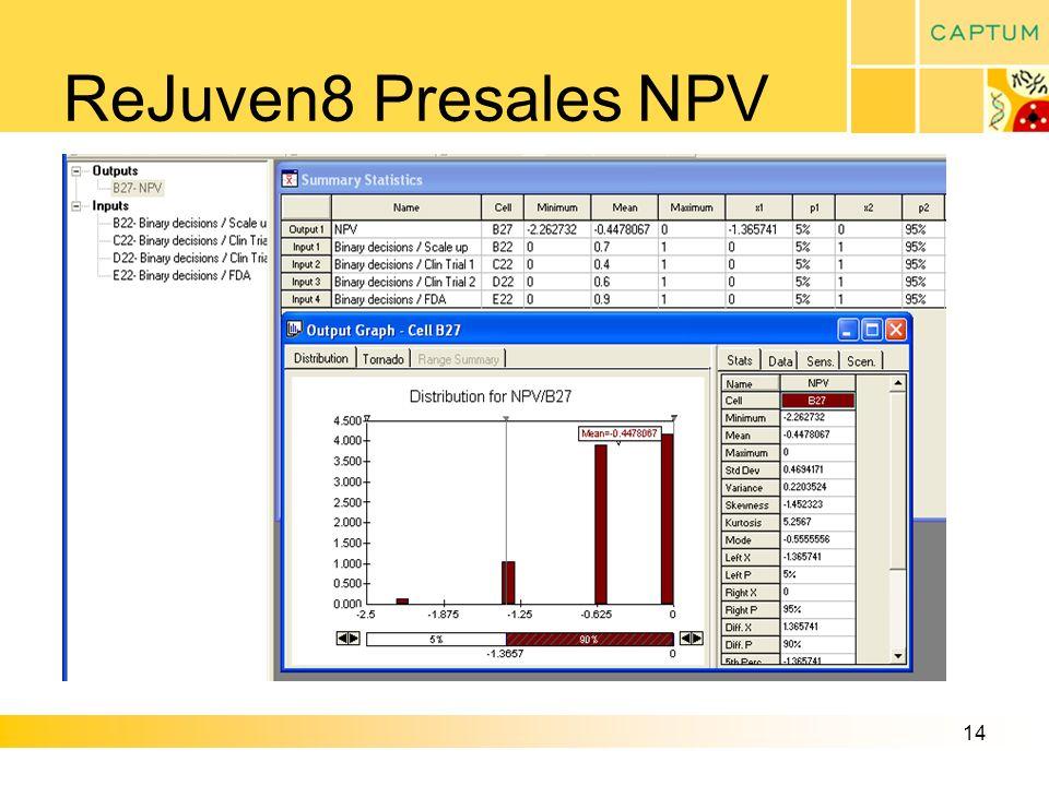 14 ReJuven8 Presales NPV
