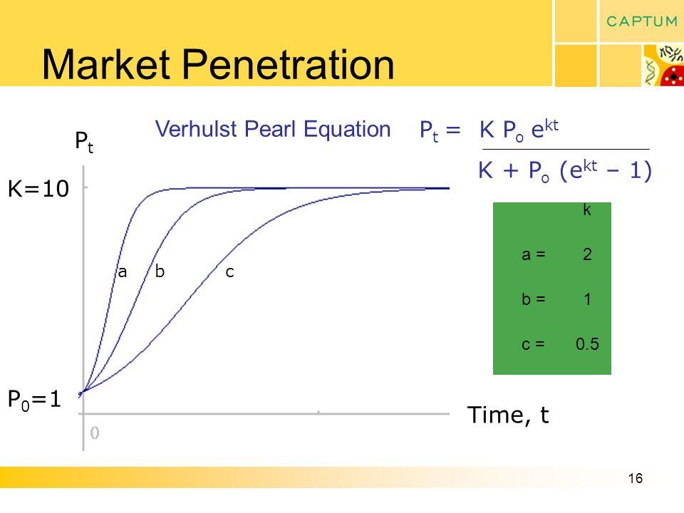 16 Market Penetration P t = K P o e kt K + P o (e kt – 1) P 0 =1 K=10 PtPt Time, t abc k a =2 b =1 c =0.5 Verhulst Pearl Equation