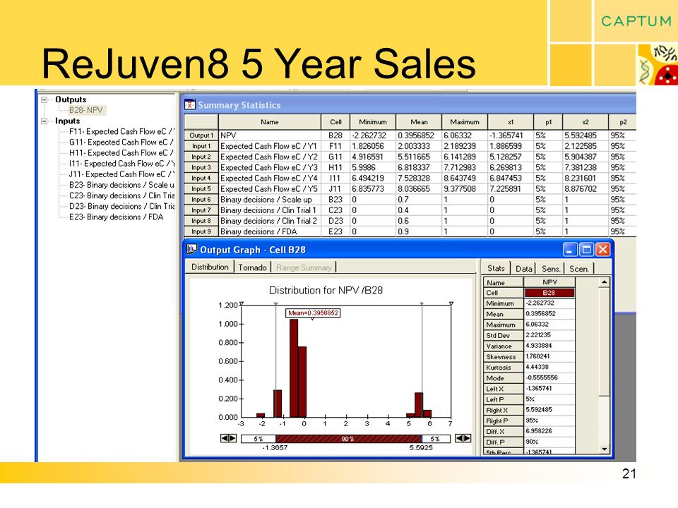 21 ReJuven8 5 Year Sales