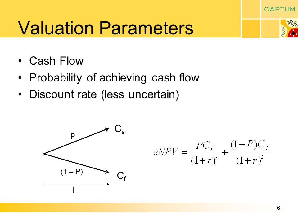 6 Valuation Parameters Cash Flow Probability of achieving cash flow Discount rate (less uncertain) CsCs CfCf P (1 – P) t
