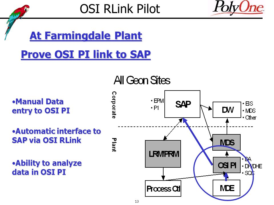 13 OSI RLink Pilot At Farmingdale Plant Prove OSI PI link to SAP Manual Data entry to OSI PIManual Data entry to OSI PI Automatic interface to SAP via OSI RLinkAutomatic interface to SAP via OSI RLink Ability to analyze data in OSI PIAbility to analyze data in OSI PI