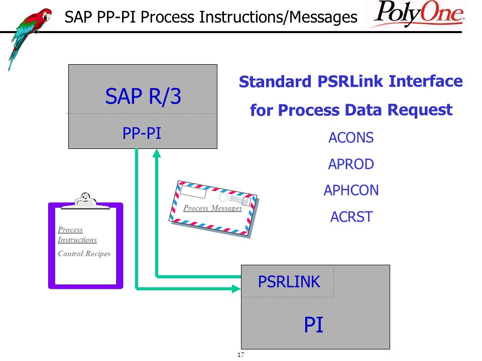 17 Standard PSRLink Interface for Process Data Request ACONS APROD APHCON ACRST SAP R/3 PP-PI PSRLINK PI Process Instructions Control Recipes Process Messages SAP PP-PI Process Instructions/Messages
