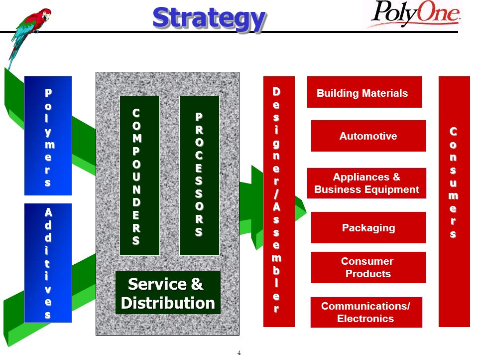 4StrategyStrategyPolymers Additives Appliances & Business Equipment Packaging ConsumerProducts Consumers Communications/ Electronics Designer/Assembler COMPOUNDERS PROCESSORS Service & Distribution Building Materials Automotive Packaging Consumer Products