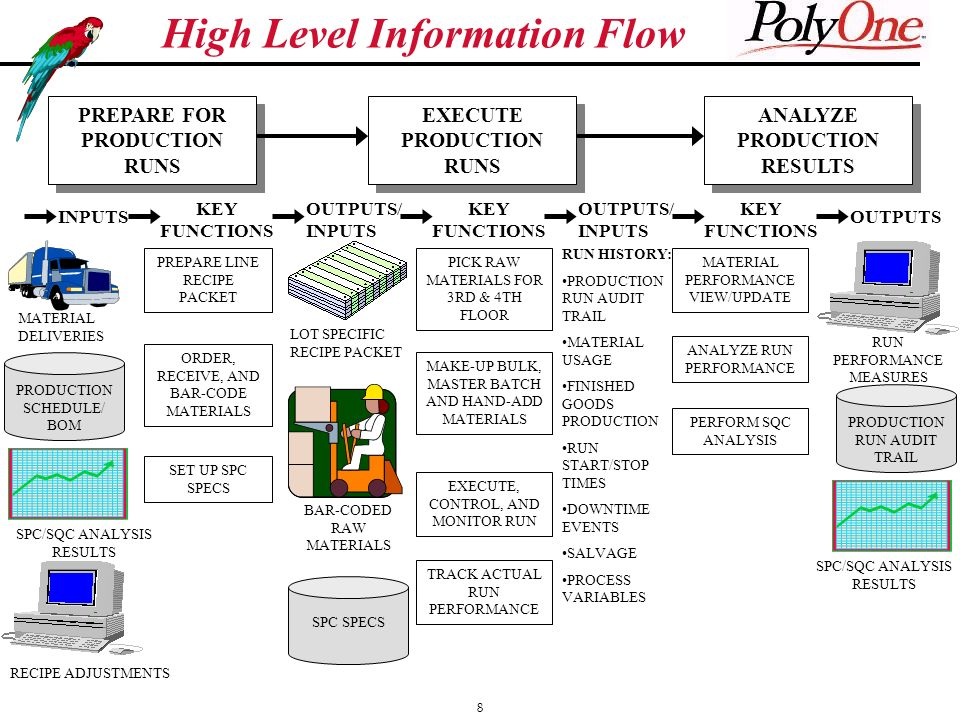 8 High Level Information Flow PREPARE FOR PRODUCTION RUNS EXECUTE PRODUCTION RUNS ANALYZE PRODUCTION RESULTS INPUTS KEY FUNCTIONS OUTPUTS/ INPUTS KEY FUNCTIONS OUTPUTS/ INPUTS KEY FUNCTIONS OUTPUTS MATERIAL DELIVERIES PRODUCTION SCHEDULE/ BOM SPC/SQC ANALYSIS RESULTS RECIPE ADJUSTMENTS PREPARE LINE RECIPE PACKET ORDER, RECEIVE, AND BAR-CODE MATERIALS SET UP SPC SPECS LOT SPECIFIC RECIPE PACKET SPC SPECS BAR-CODED RAW MATERIALS PICK RAW MATERIALS FOR 3RD & 4TH FLOOR MAKE-UP BULK, MASTER BATCH AND HAND-ADD MATERIALS EXECUTE, CONTROL, AND MONITOR RUN TRACK ACTUAL RUN PERFORMANCE RUN HISTORY: PRODUCTION RUN AUDIT TRAIL MATERIAL USAGE FINISHED GOODS PRODUCTION RUN START/STOP TIMES DOWNTIME EVENTS SALVAGE PROCESS VARIABLES MATERIAL PERFORMANCE VIEW/UPDATE ANALYZE RUN PERFORMANCE PERFORM SQC ANALYSIS RUN PERFORMANCE MEASURES PRODUCTION RUN AUDIT TRAIL SPC/SQC ANALYSIS RESULTS