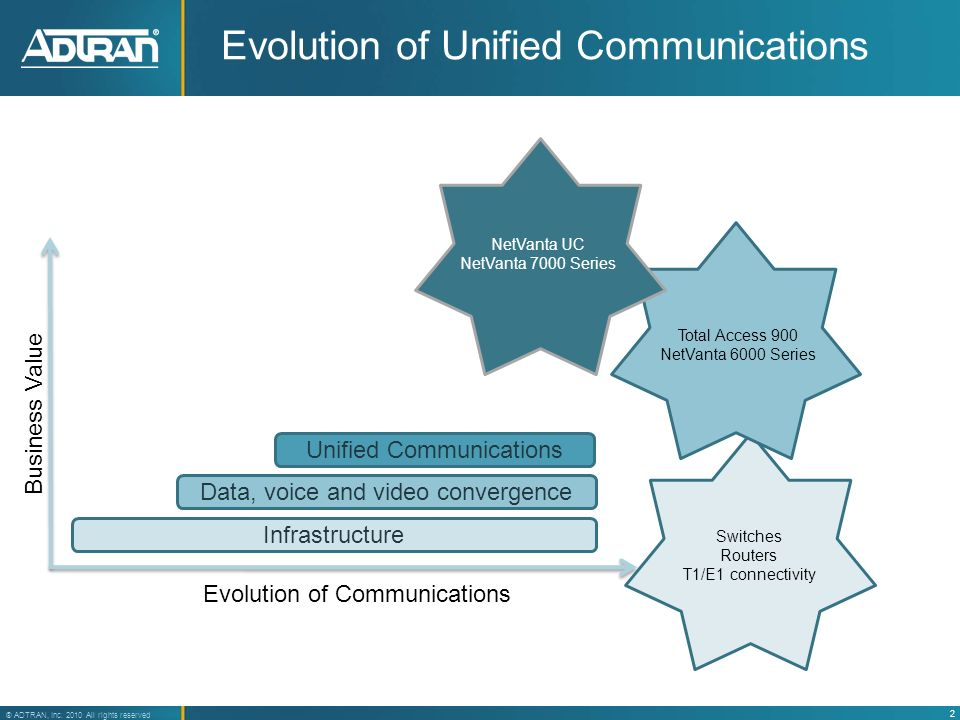 2 ® ADTRAN, Inc. 2010 All rights reserved Evolution of Unified Communications Infrastructure Data, voice and video convergence Unified Communications