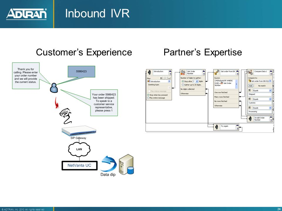 24 ® ADTRAN, Inc. 2010 All rights reserved Inbound IVR Customers ExperiencePartners Expertise