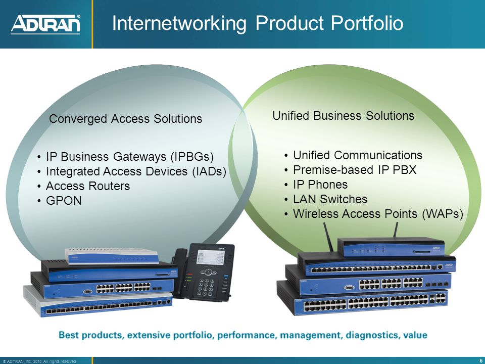 6 ® ADTRAN, Inc. 2010 All rights reserved Internetworking Product Portfolio IP Business Gateways (IPBGs) Integrated Access Devices (IADs) Access Route